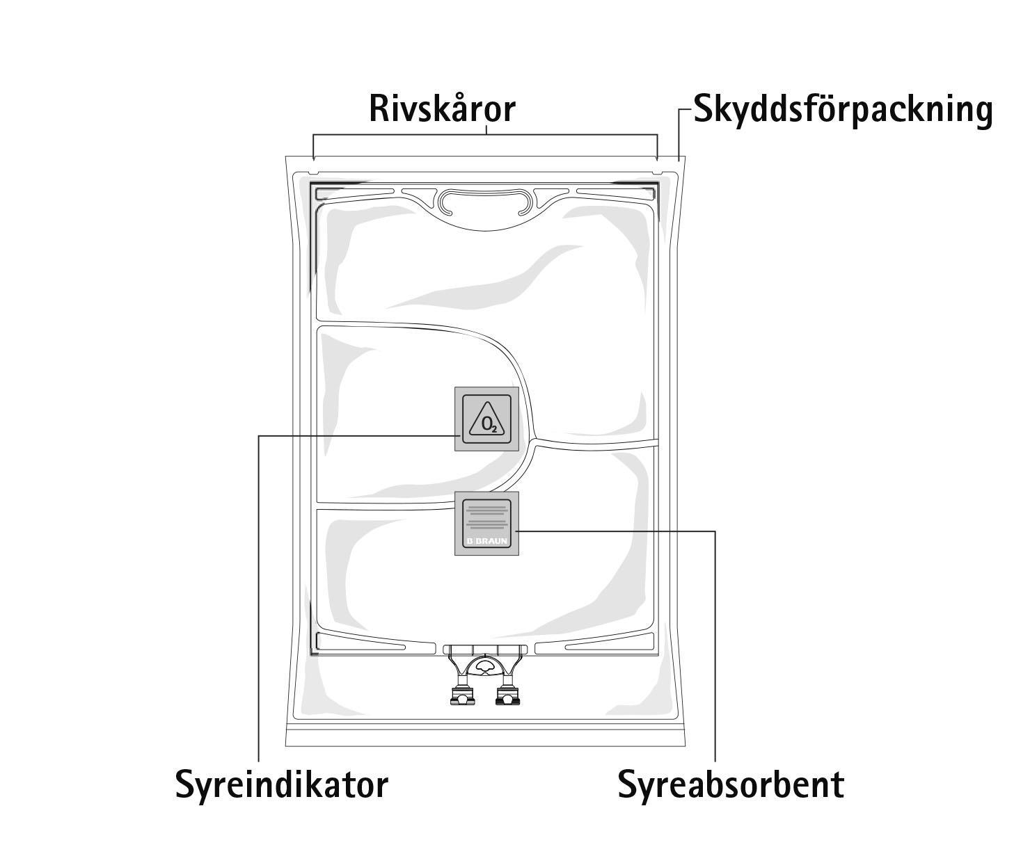 Bilden visar hur flerkammarpåsen är förpackad i en skyddsförpackning