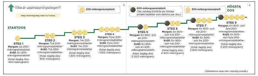 Titreringsschema