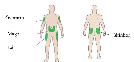 Välj ett injektionsställe enligt bilden nedan