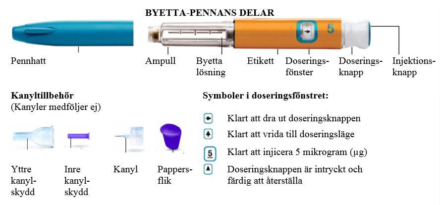 Byetta-pennans delar