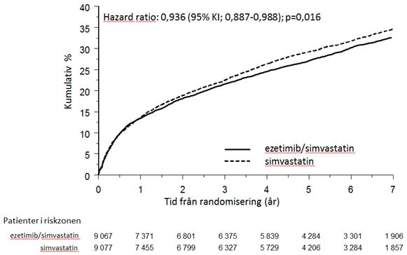 Effekt av ezetimib/simvastatin på det primära sammansatta effektmåttet kardiovaskulär död, allvarlig kardiovaskulär händelse eller icke-fatal stroke