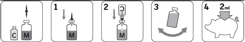 Illustration av korrekt administrering