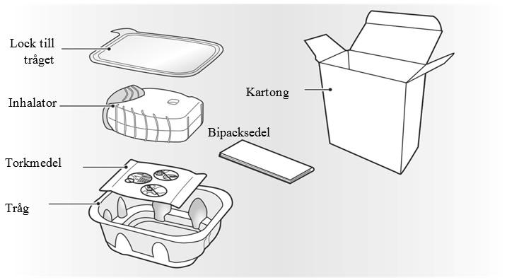 Förpackningen för din Incruse inhalator innehåller