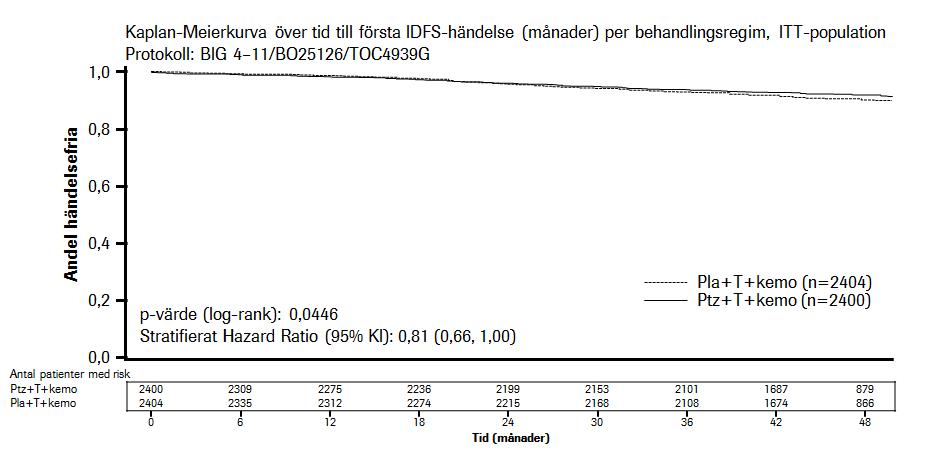 Figur 3 Kaplan-Meierkurva över invasiv sjukdomsfri överlevnad (IDFS)