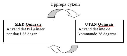 Illustration av Quinsairs behandlingscykel