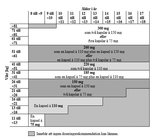 Enkeldos av Pradaxa som ska ges två gånger dagligen i milligram (mg) efter patientens vikt i kilogram (kg) och ålder i år: