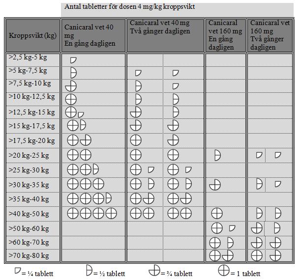 tabell för dosering