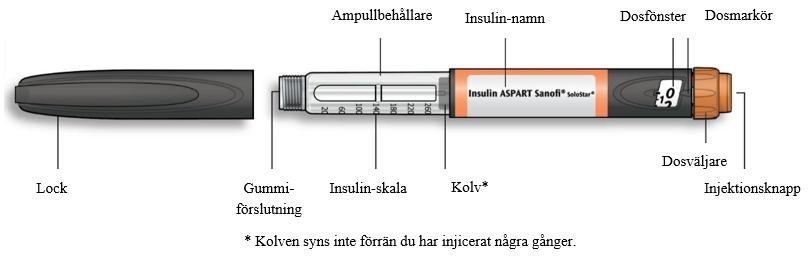 Lär känna din injektionspenna