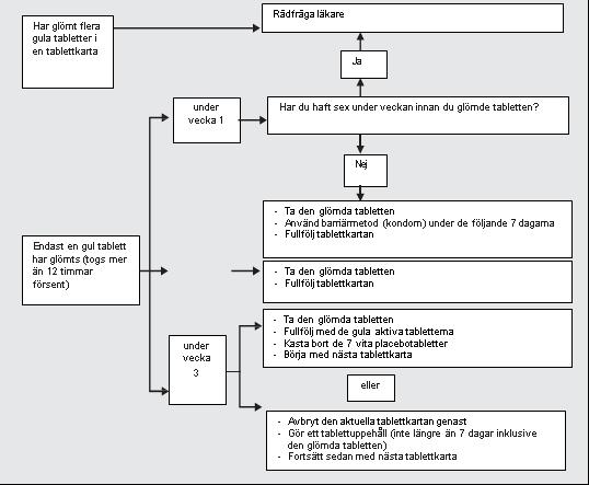 Översikt av förfarandet vid missad tablett