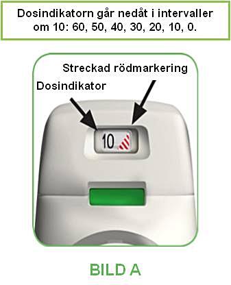 När en streckad röd markering syns i dosindikatorn behöver du snart en ny inhalator.