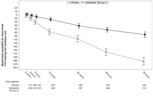 Figur 1: Medelvärde för observerad FVC-förändring från utgångsläge över tid, poolade data från studierna INPULSIS-1 och INPULSIS-2