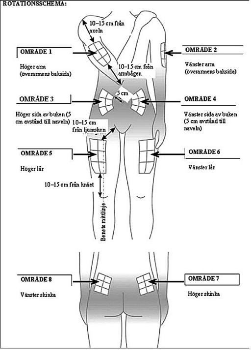 Rotationsschema